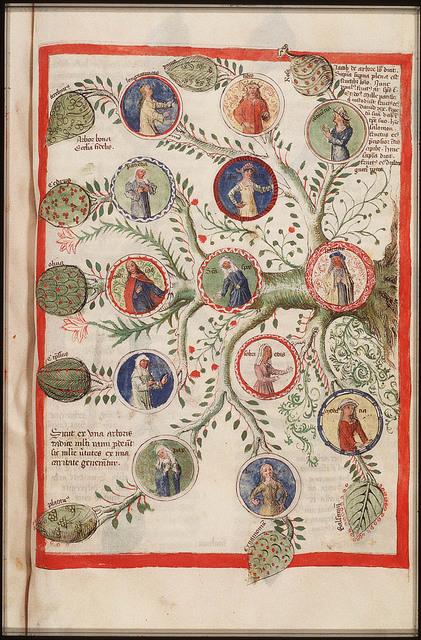 Tree of Virtues