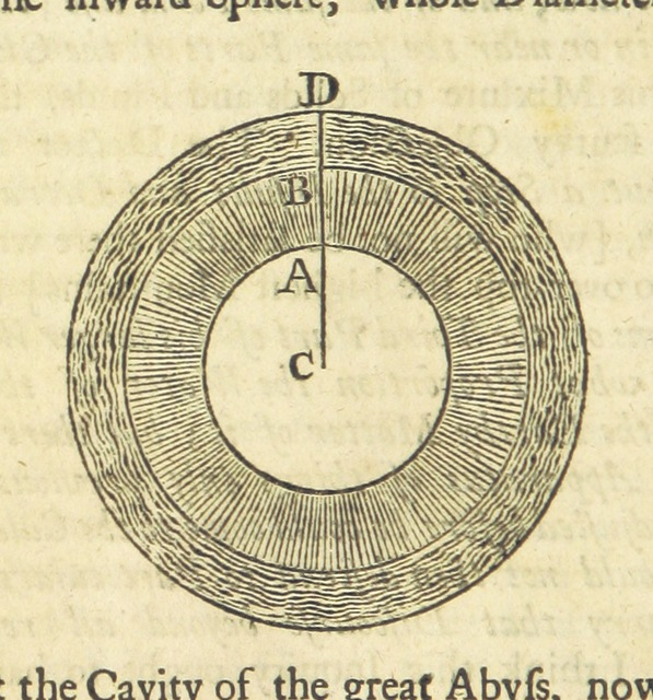 """diagram from """"Dean Swift's Literary Correspondence, for twenty-four years; from 1714 to 1738. Consisting of original letters to and from Mr. Pope, Dr. Swift, Mr. Gay, Lord Bolingbroke, Dr. Arbuthnot, etc. [Edited by Edmund Curll.]"""""""