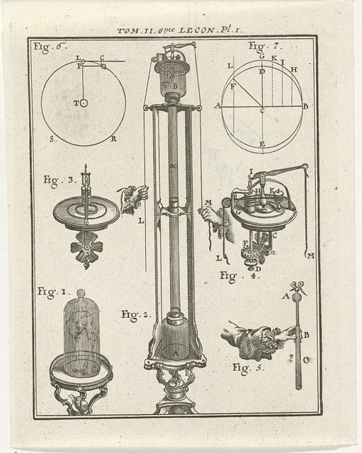 Natuurkundige instrumenten en modellen