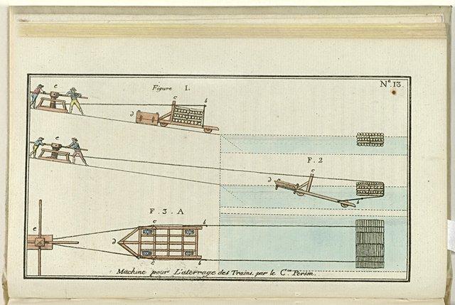 Le Mois, Journal historique, littéraire et critique, avec figures, no. 13: Machine pour l'atterage des trains par le C(en)Person