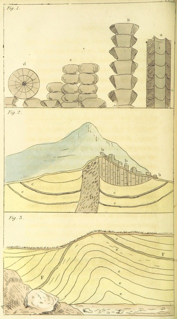 "Diagram from ""An Introduction to Geology, illustrative of the general structure of the earth; comprising the elements of the science, and an outline of the geology and mineral geography of England"""