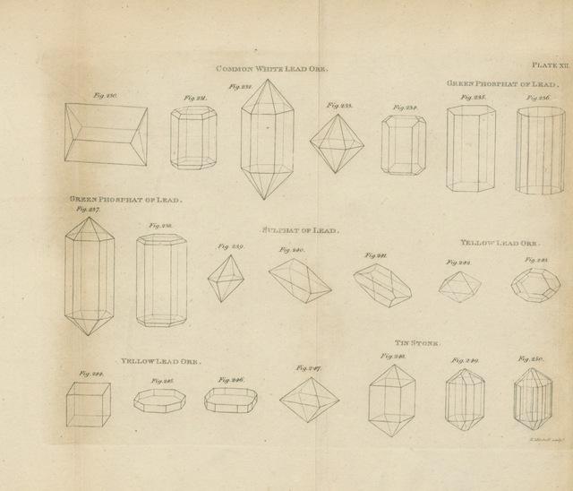 "diagram from ""[System of mineralogy, comprehending oryctognosie, geognosie, mineralogical chemistry, mineralogical geography, and œconomical mineralogy. vol. 1-3.]"""