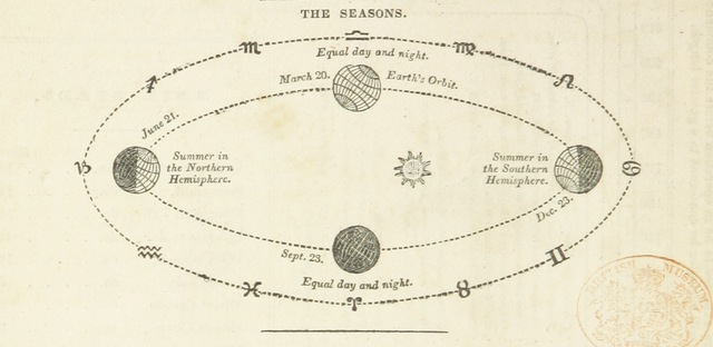 """diagram from """"The Boston School Atlas. With elemental geography and astronomy, etc. (Fourth edition.) [Maps, with explanatory text.]"""""""
