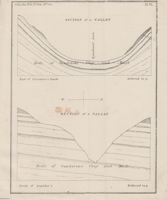 """diagram from """"Geology and industrial resources of California ... To which is added the official reports of Genls. Persifer, F. Smith, and B. Riley, including the reports of Lieuts. Talbot, Ord, Derby, and Williamson, of their explorations in California and Oregon; and also of their examinations of routes for railroad communication eastward from those countries"""""""