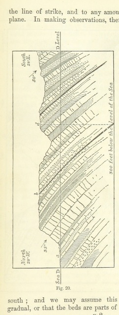 "diagram from ""The Student's Manual of Geology"""
