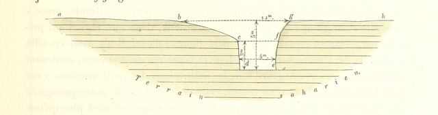 """diagram from """"Voyage d'Exploration dans les bassins du Hodna et du Sahara"""""""