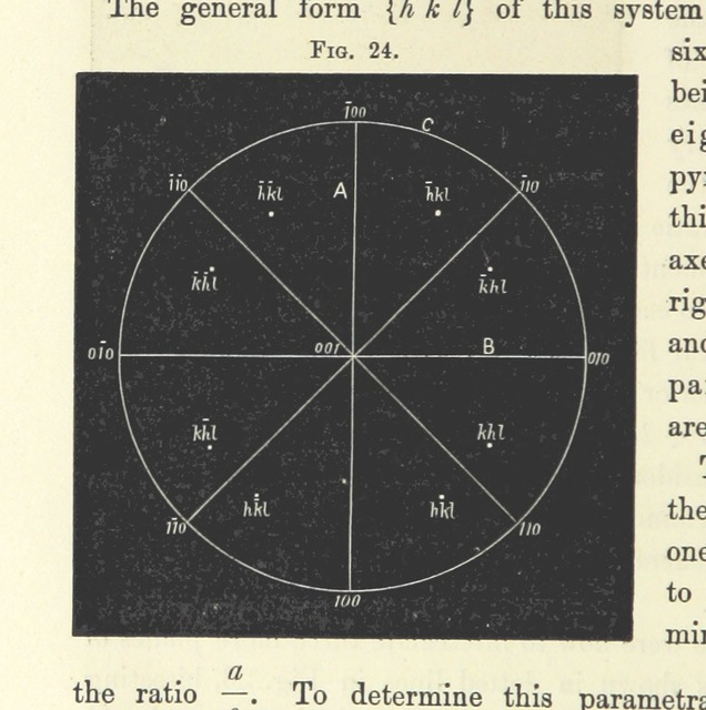"""diagram from """"Notes on Crystallography and Crystallo-Physics, being the substance of lectures delivered at Yedo during the years 1876-77. [Edited by Thomas Davies.]"""""""