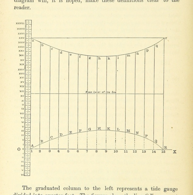 """diagram from """"A Treatise on Marine Surveying: prepared for the use of younger Naval Officers, etc"""""""