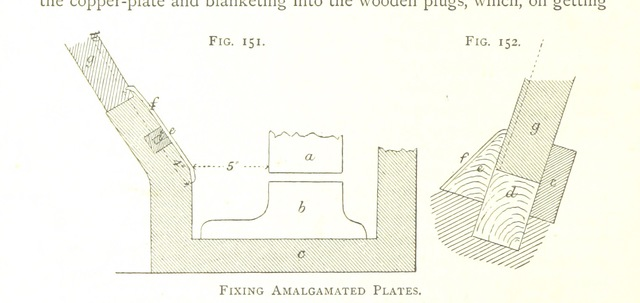 """diagram from """"Gold: its occurrence and extraction. Embracing the geographical and geological distribution ... of gold-bearing rocks; ... a bibliography of the subject; and a glossary of English and foreign technical terms ... With ... maps, etc"""""""