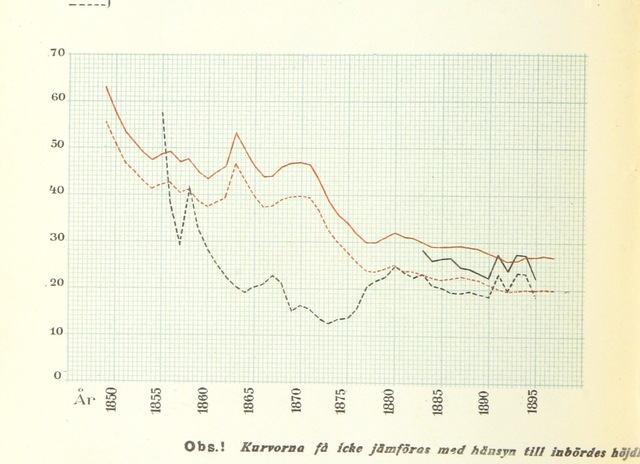 "diagram from ""Stockholms Stads fattigvård. Grundvilkeret för dess rationella ordnande, etc"""