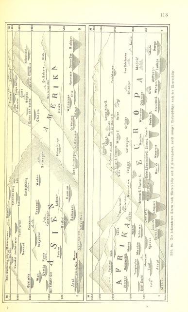 """rotate90 from """"Illustriertes kleineres Handbuch der Geographie ... Dritte, verbesserte Auflage bearbeitet von Dr. W. Wolkenhauer"""""""