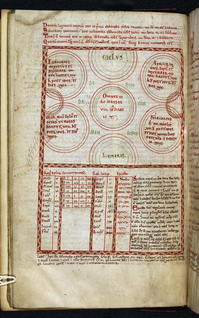 Calendar from BL Royal 8 D VIII, f. 10v