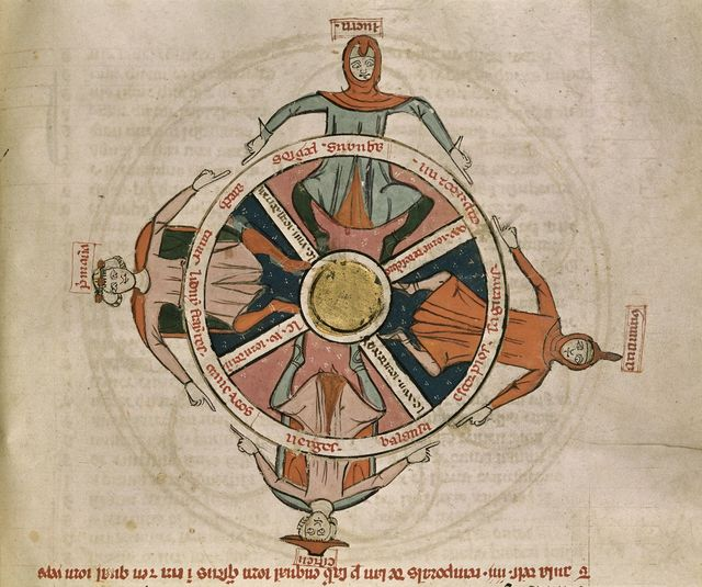 Diagram of the seasons from BL Royal 19 C I, f. 54v