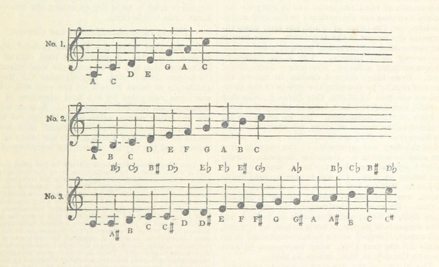 """music from """"The Topographical, Statistical, and Historical Gazetteer of Scotland"""""""