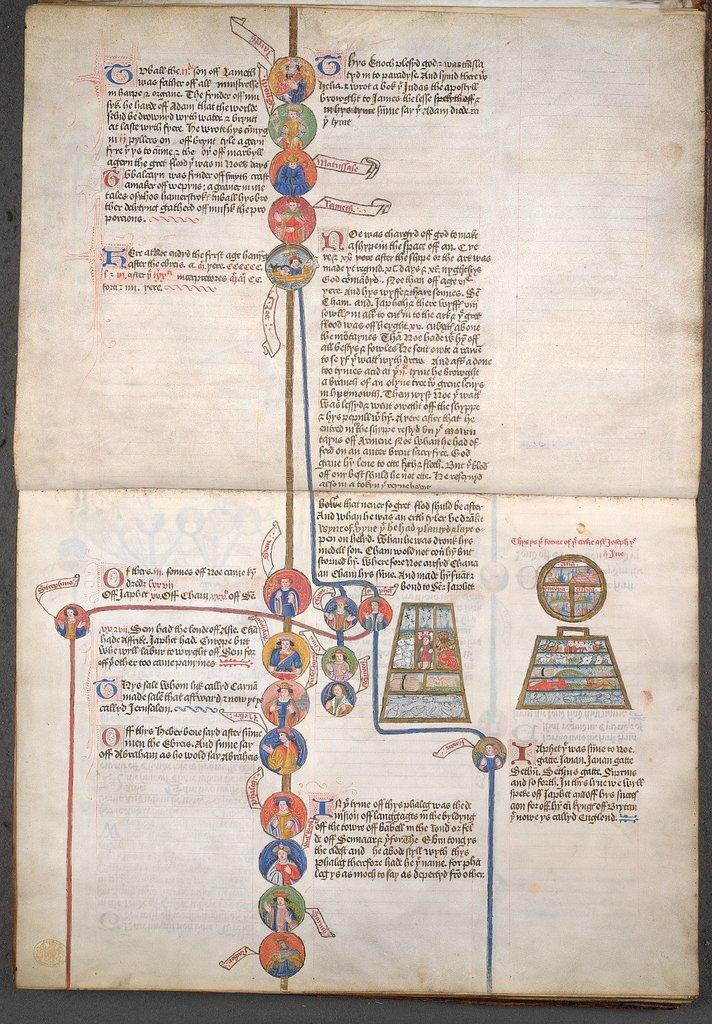 Old Testament genealogy from BL King's 395, ff. 2v-3