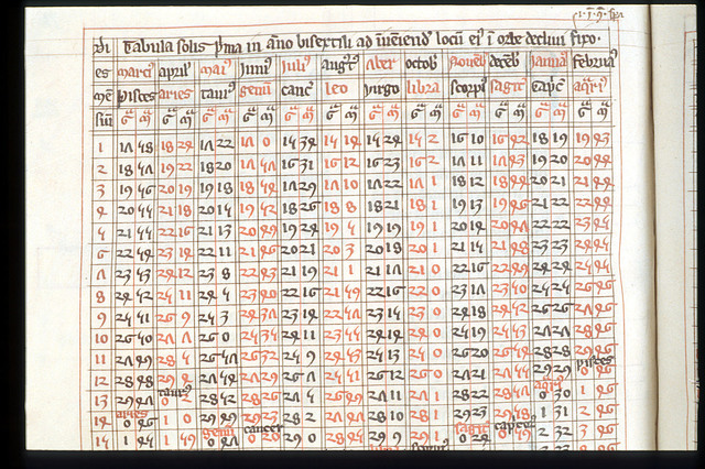 Table from BL Harley 3735, f. 70v
