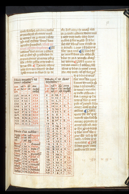 Tables from BL Harley 3735, f. 93