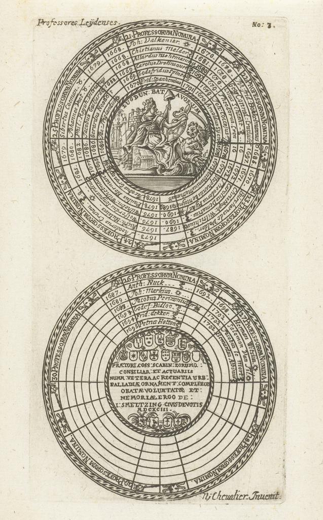 Zegels van de Universiteit van Leiden, met namen van de hoogleraren en de Leidse stedenmaagd