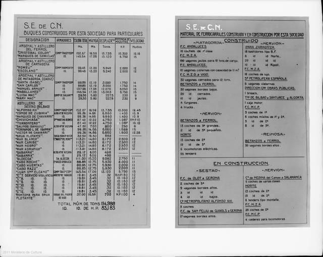 [RELACION DE BUQUES CONSTRUIDOS POR LA S.E.C.N. PARA PARTICULARES Y DE MATERIAL DE FERROCARRILES] [Material gráfico]